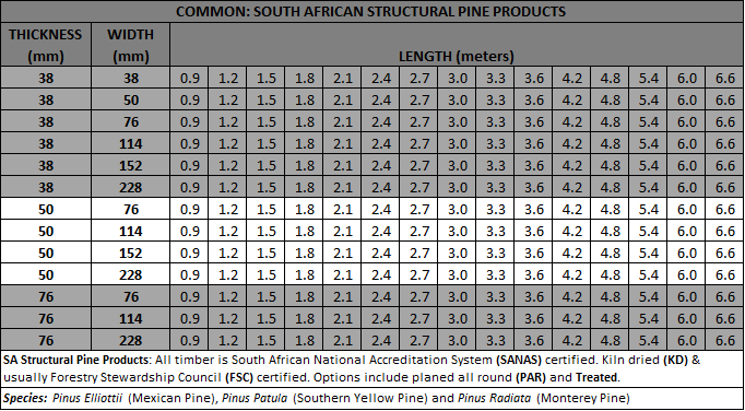 Sa Structural Pine Sawmilling South Africa