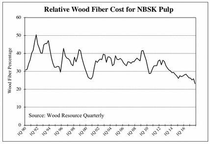 April_2018_-_Wood_fibre_cost_-_Large.jpg