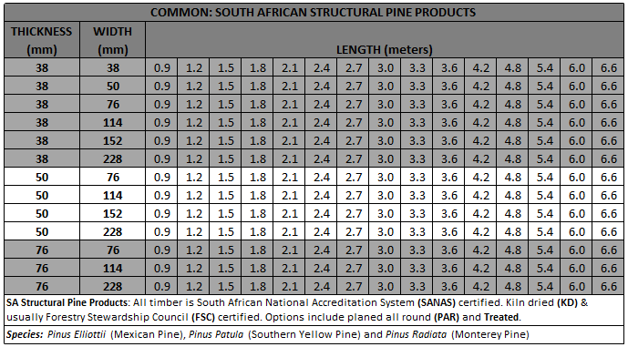 Feb_2020_-_ITC_SA_Structural_timber_Know_your_standard_dimensions_3_-_Large.png